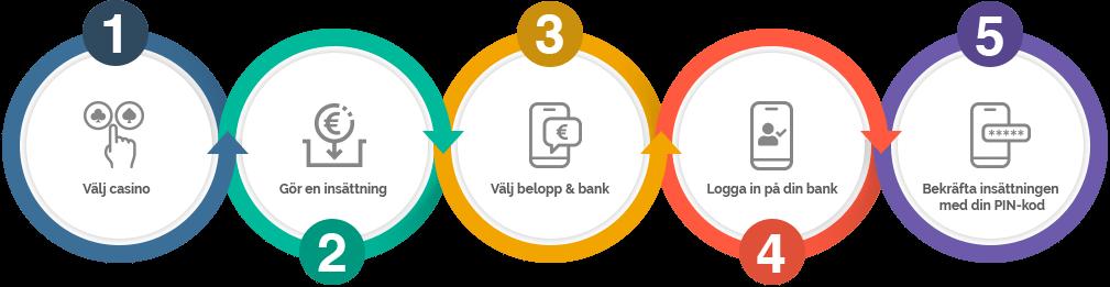 Så fungerar Casinon med BankID i Sverige
